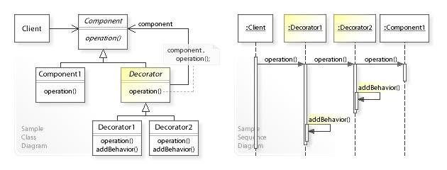 Decorator Pattern UML