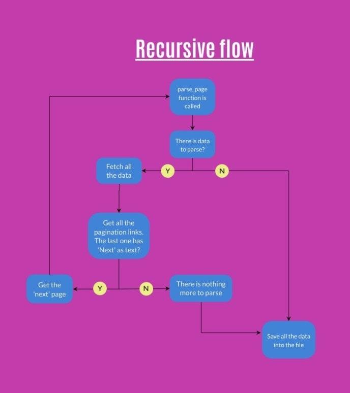 next page using Scrapy - recursive flow