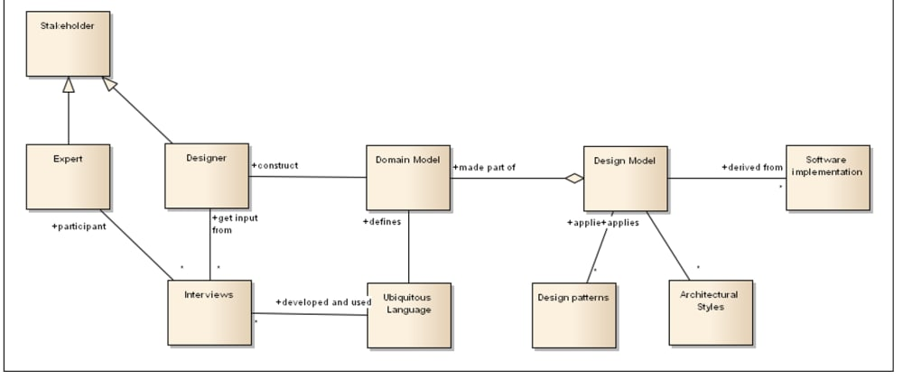 Cover image for Domain Driven Design - method and process agnostic