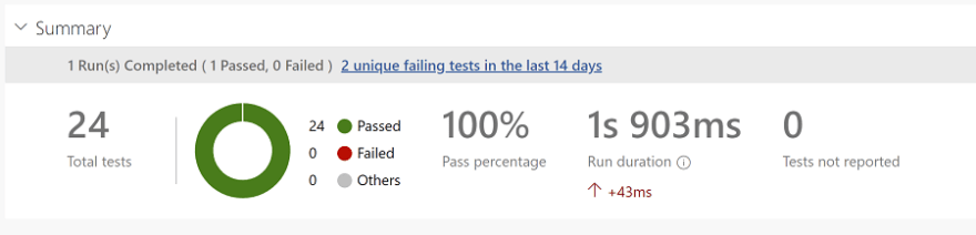 Angular unit testing results