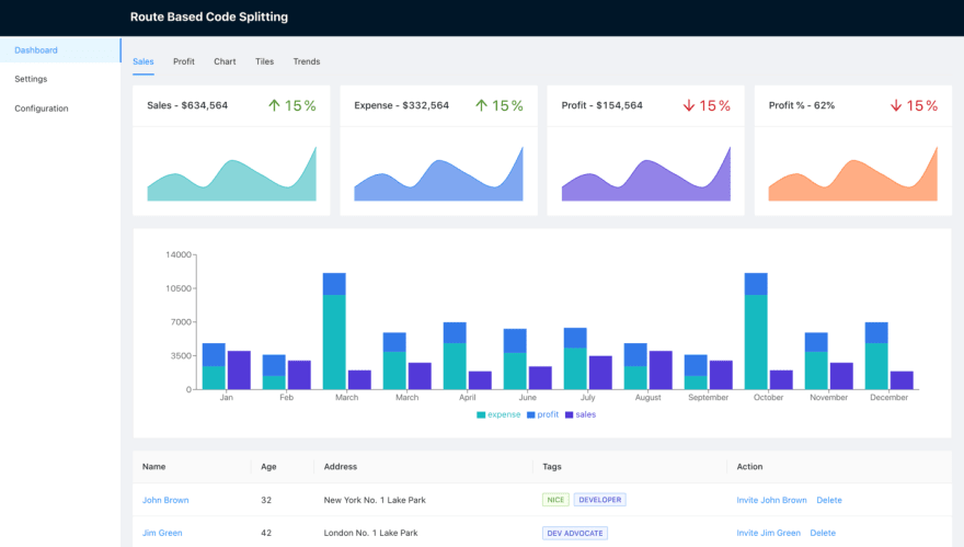 dashboard component