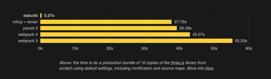esbuild performance comparison