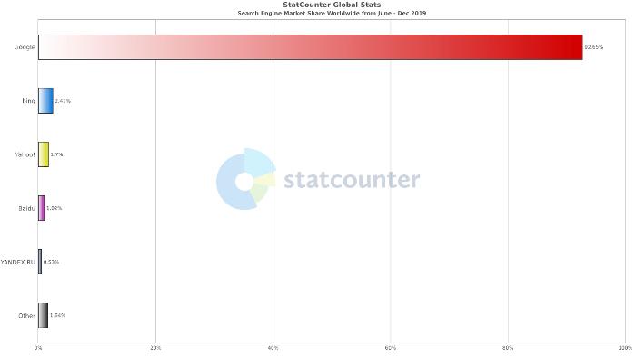 Screenshot of StatCounter Global Stats bar chart on Search Engine Market Share