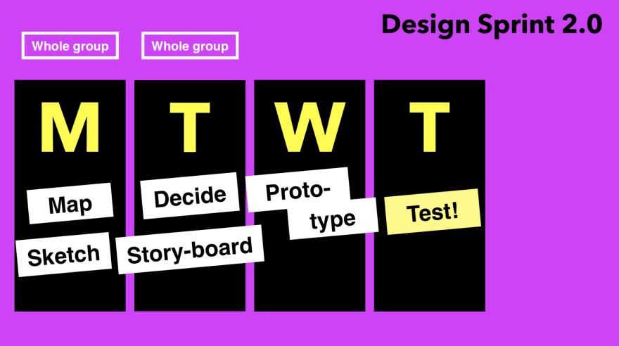 4 days of Google Design Sprint 2.0. Photo from [invisionapp.com](https://www.invisionapp.com/inside-design/design-sprint-2/)