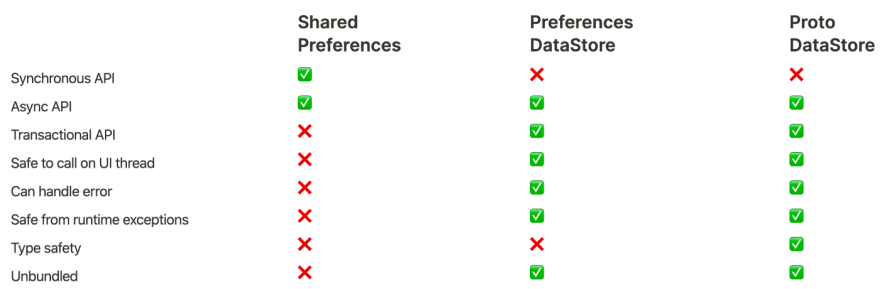Comparing SharedPreferences vs DataStore