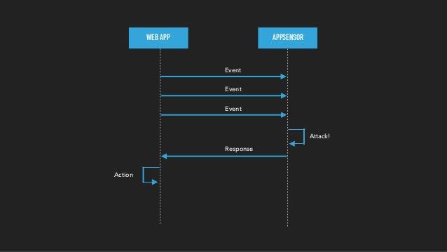 UML of AppSensor