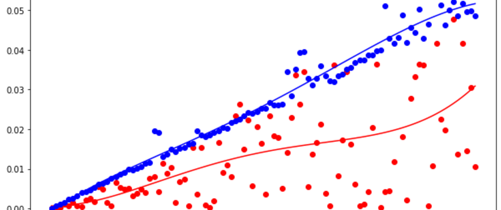 Cover image for Visualizing Algorithm Runtimes in Python