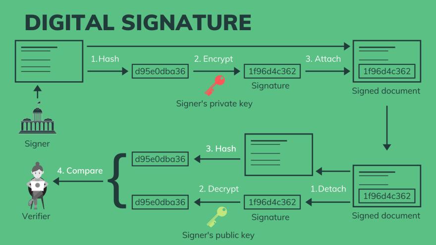 Verify a digital signature