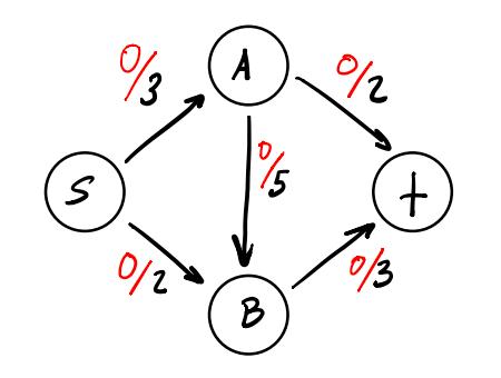 Simple flow network for tutorial initial zero flow