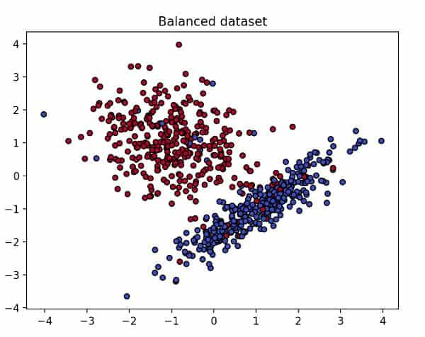 a perfectly balanced dataset with 1:1 ratio