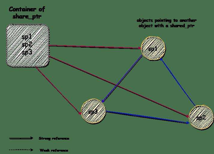 cyclic reference problem