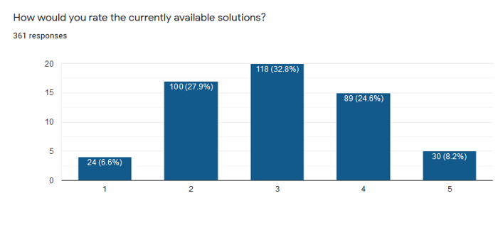 Rating of Existing Solutions (1 poor — 5 great)