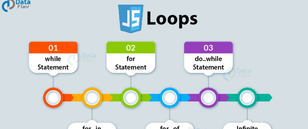 Cover image for Looping with for...of and While Loops