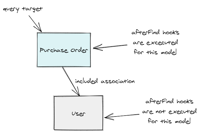 Visual explanation of when afterFind hooks are executed