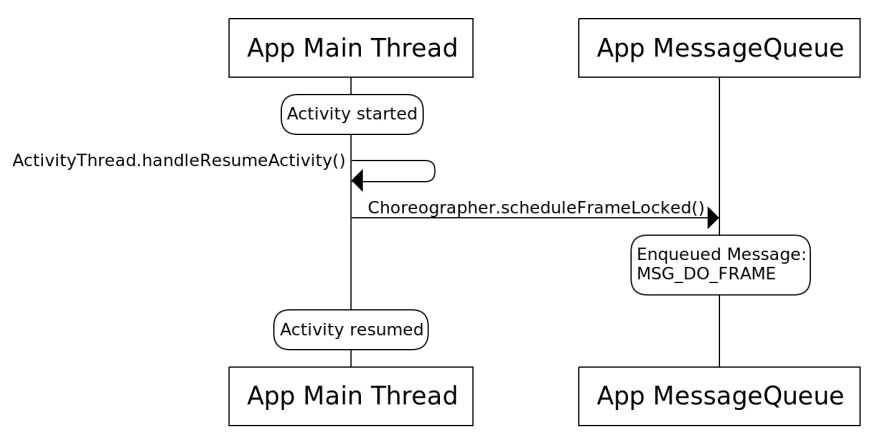Scheduling MSG_DO_FRAME