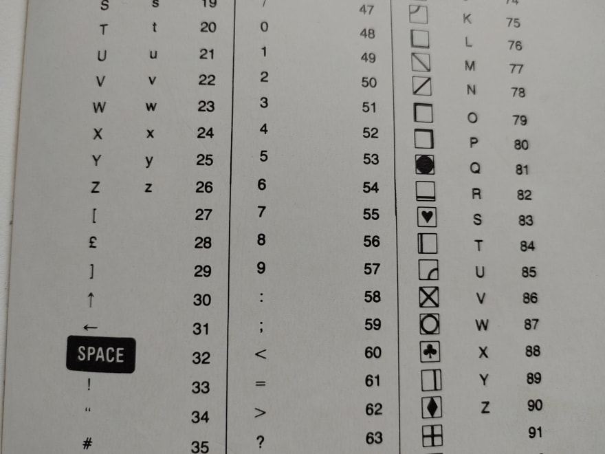 Part of the Commodore 64 symbol table