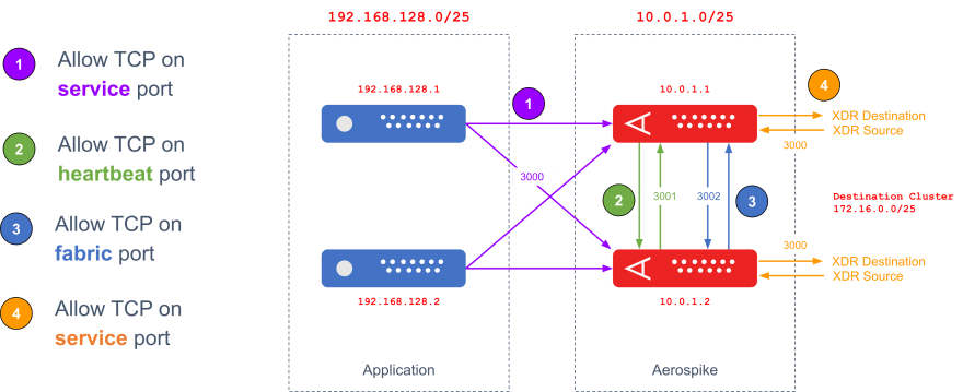 Aerospike XDR Connections