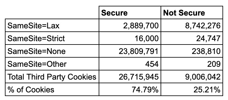 Table Breakdown of Secure vs Non-Secure Cookies and SameSite attribuets