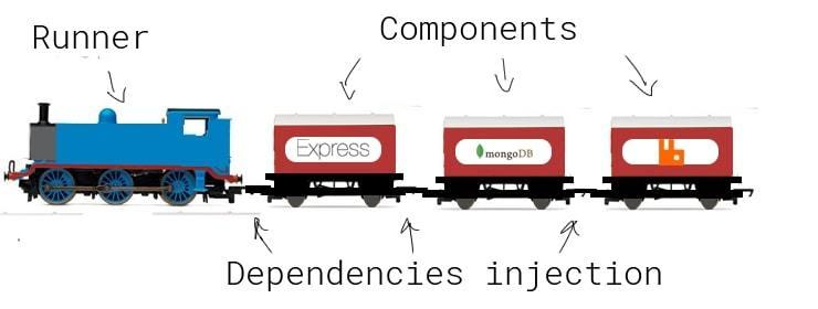 complete-train