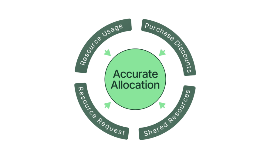 An accurate cost allocation by project, team, or cost center must consider all factors.