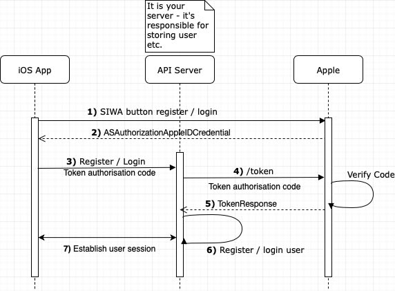apple diagram app why sign in with apple may take you more than 5 minutes and how it  why sign in with apple may take you