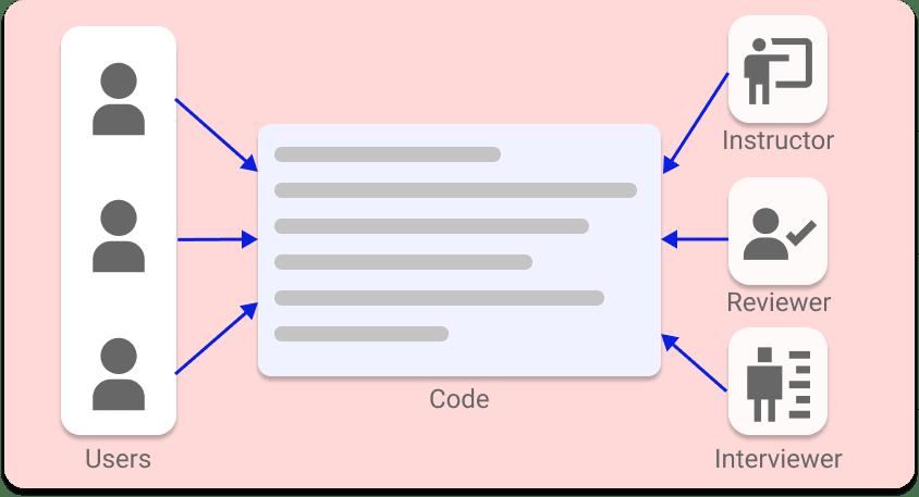 Code-Pairing