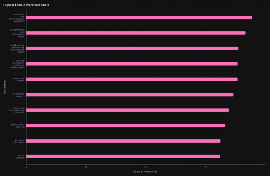 arctype horizontal bar graph highest female worker representation by occupation