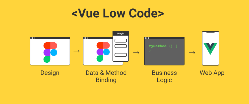 Cover image for Vue-Low-Code – A new way to tackle design hand-offs