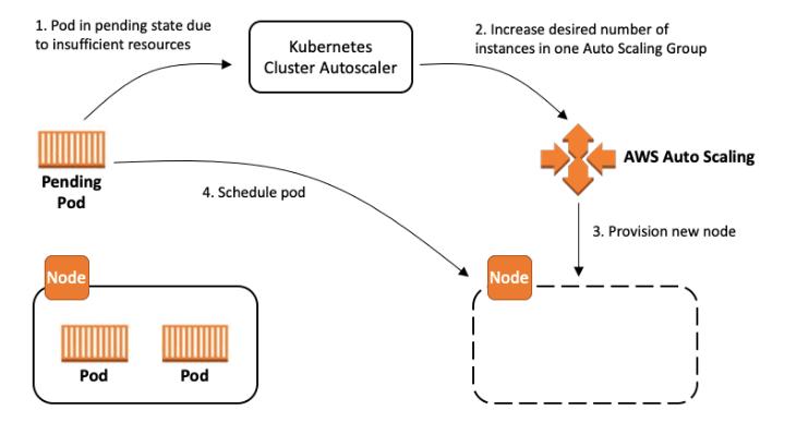 Kubernetes Cluster Autoscaler With IRSA
