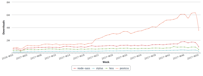 Graph showing the growth of PostCSS over 2017 vs other CSS processing tools