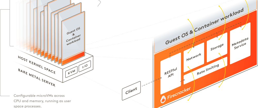 Cover image for Getting started with Firecracker on Raspberry Pi