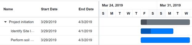 Auto Scheduling Hierarchy Records in Blazor Gantt Chart