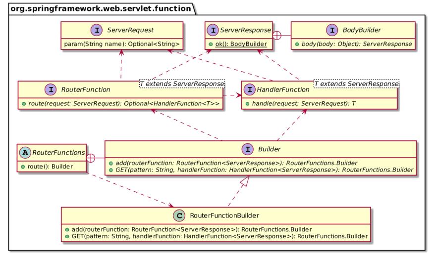 WebMVC.fn API summary