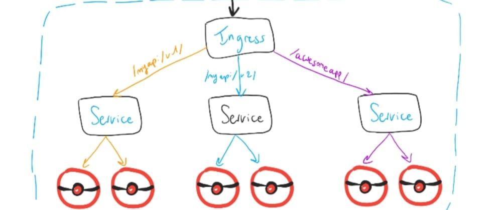 Cover image for Understanding Kubernetes: part 23 – Ingress