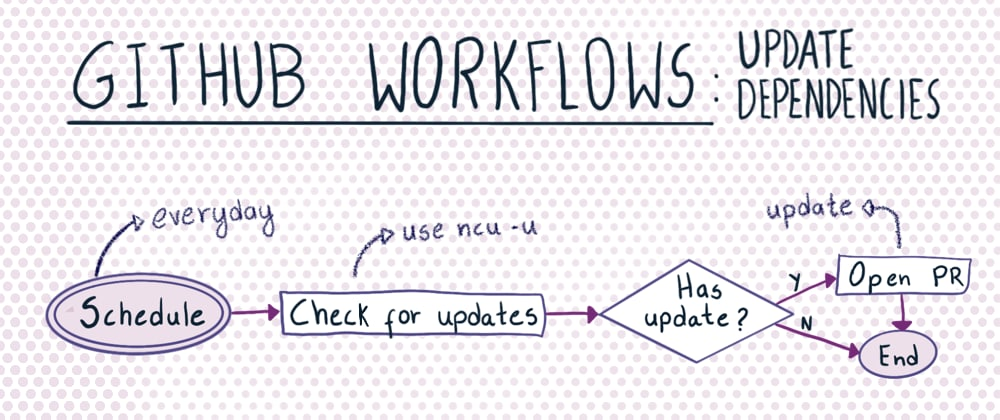 Cover image for GitHub Workflows: Update dependencies automatically