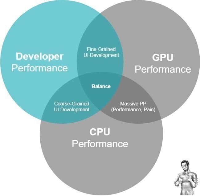 Level 2 Unity UI Developer: The<br> Developer