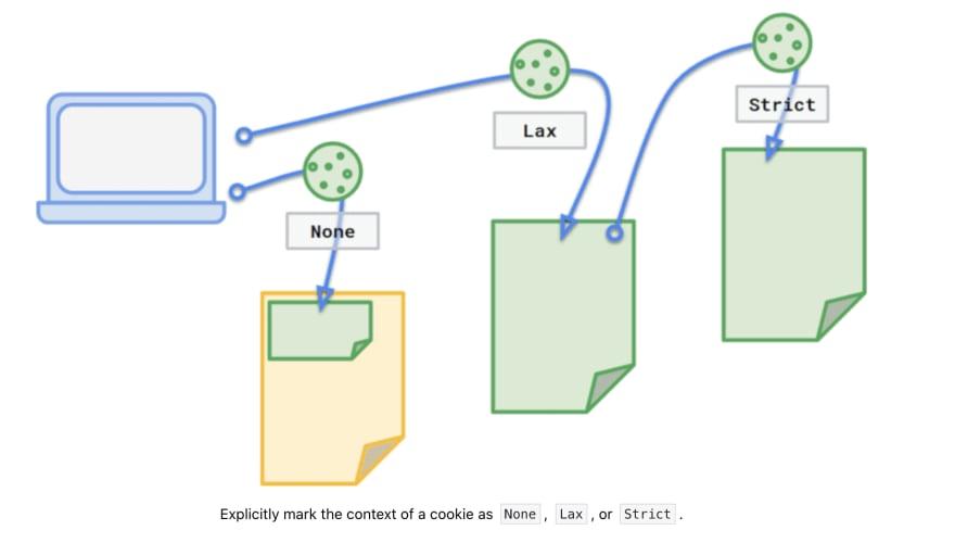 SameSite cookies diagram
