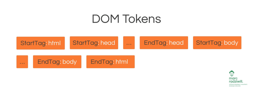 Tokens of the DOM