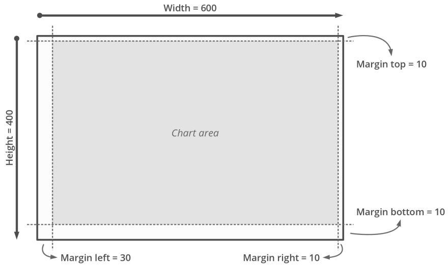 Chart area