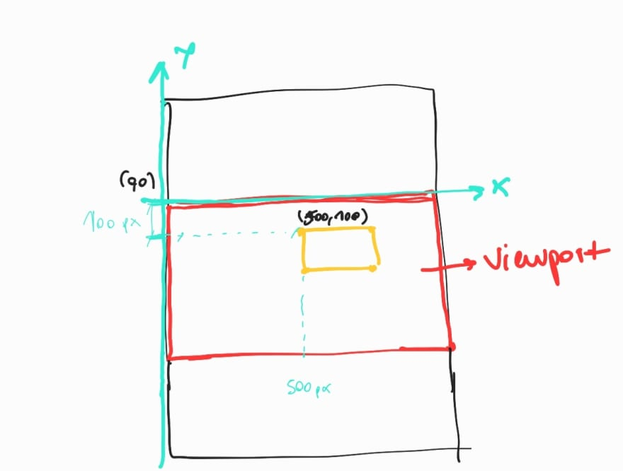 a shape with respect to the x y axis of the viewports