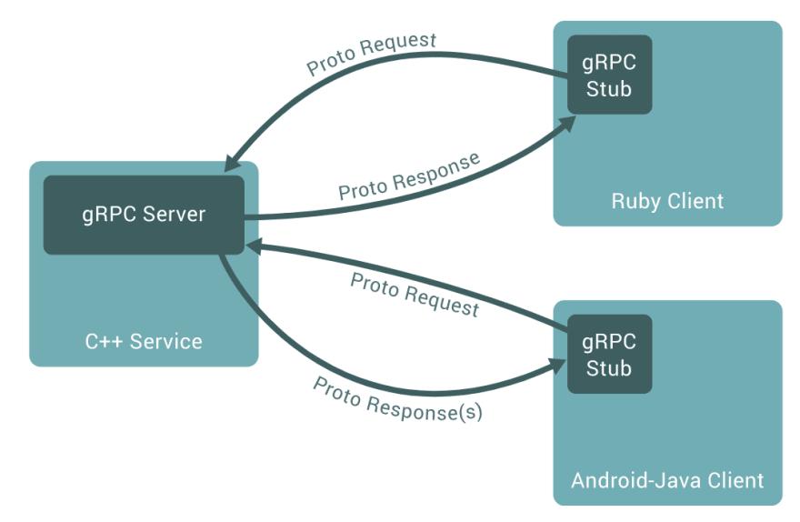 gRPC schema