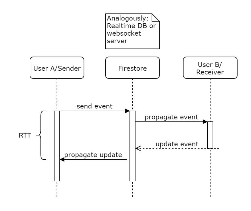 Sequence diagram measurment setup