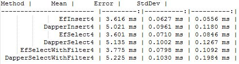 Is Entity Framework Core 2 0 Faster? - DEV Community