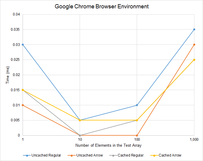 Google Chrome Browser Environment Results (Limited)