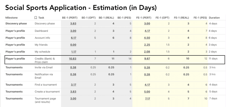 Example: estimation by PERT method - Social Sports Application (fragment)