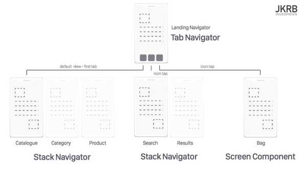 Navigation Example