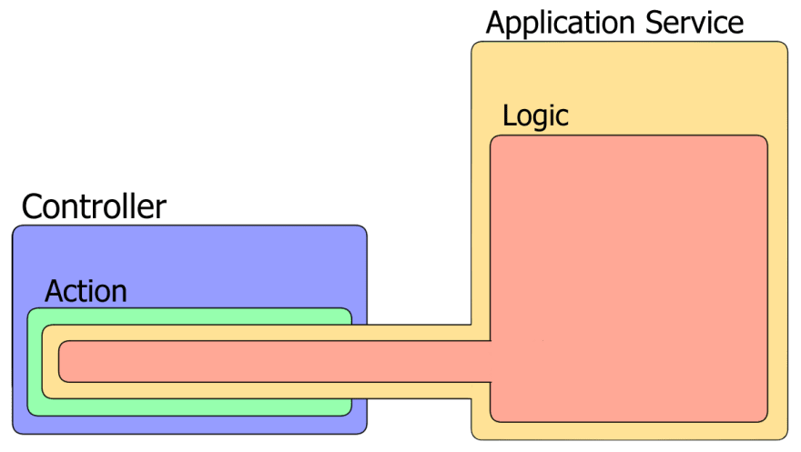 A controller making use of an application service