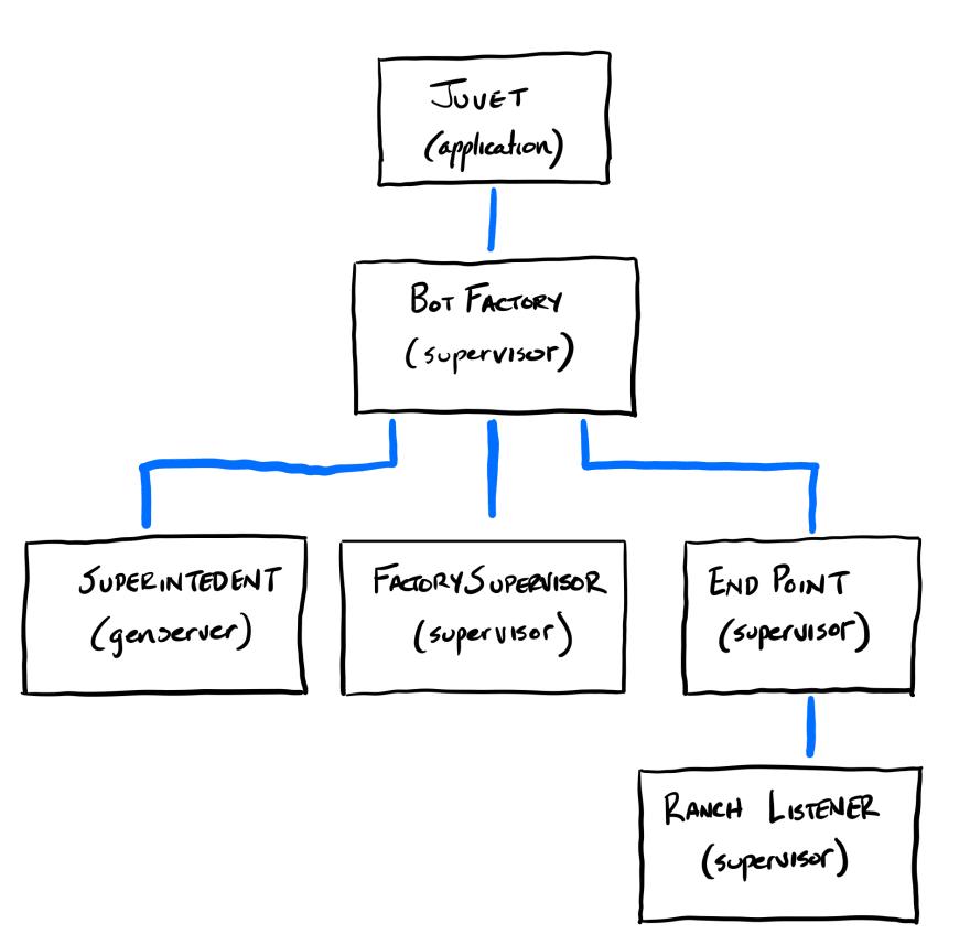 Valid Configuration Process Architecture