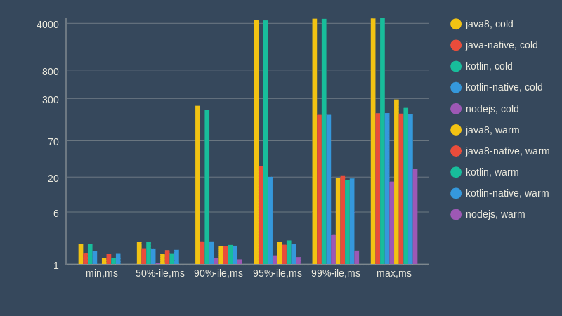 AWS-side latency measurements data (init time is out of scope)