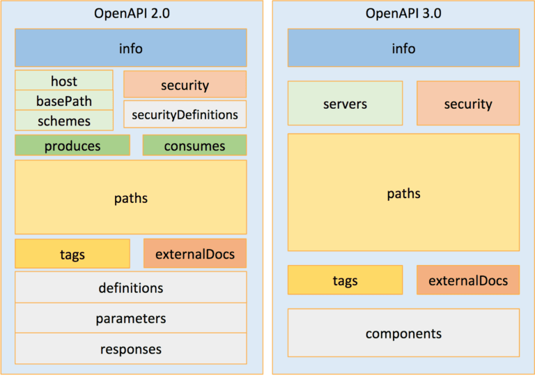 OpenAPI3 structure